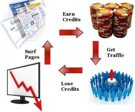 traffic-exchange-method